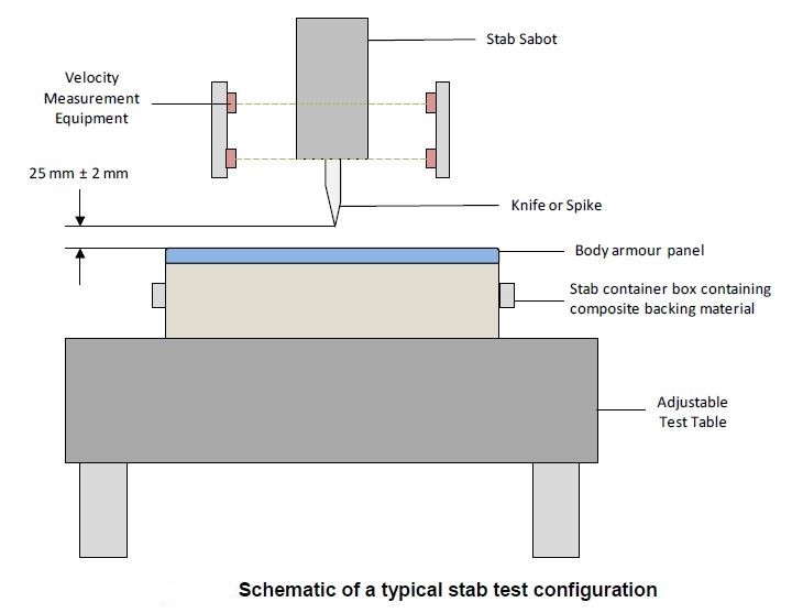 Schematic of a typical stab test configuration